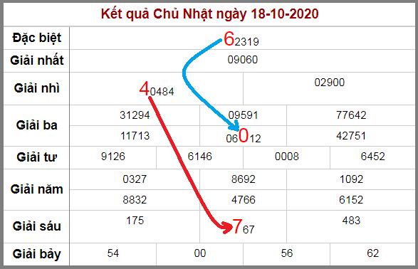 Soi cầu XSMB bạch thủ lô rơi 3 ngày qua tính đến 19/10/2020