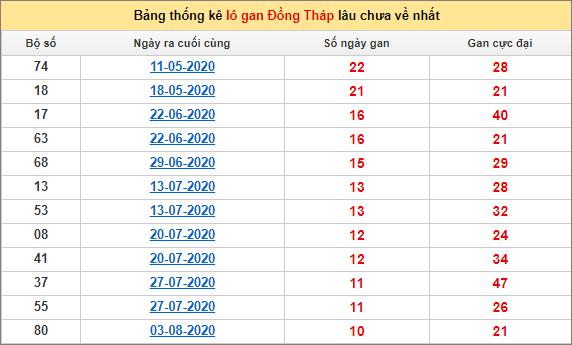 Bảng thống kê lô gan Đồng Tháp19/10/2020 lâu về nhất