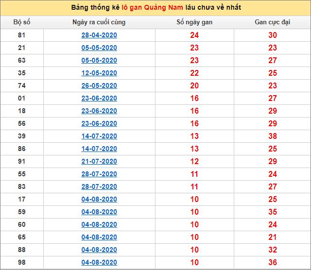 Bảng thống kê lô gan Quảng Nam 20/10/2020 lâu về nhất