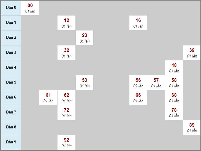 Thống kê cầu loto bạch thủ Đắk Lắk ngày 20/10/2020