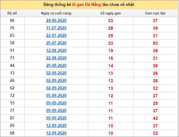Bảng thống kê lô gan Đà Nẵng21/10/2020 lâu về nhất
