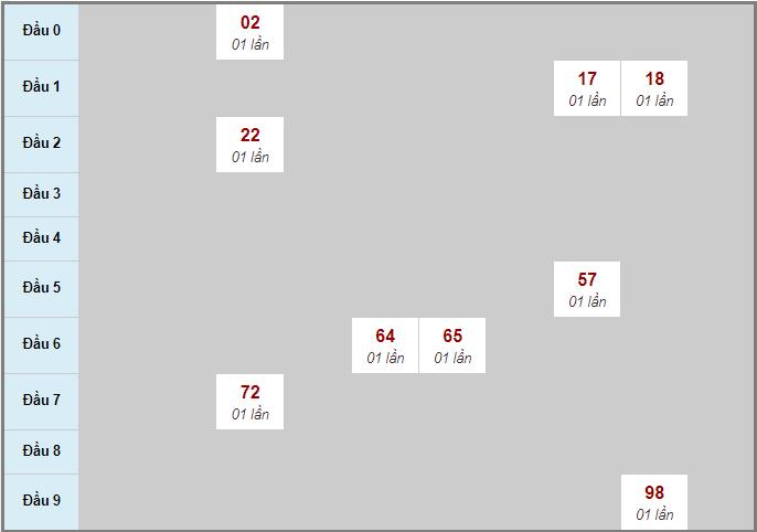 Thống kê cầu loto bạch thủ miền Nam đàiHồ Chí Minh ngày 19/10/2020