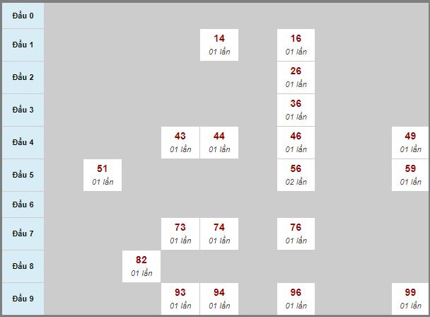 Thống kê cầu loto bạch thủ Phú Yên ngày 26/10/2020