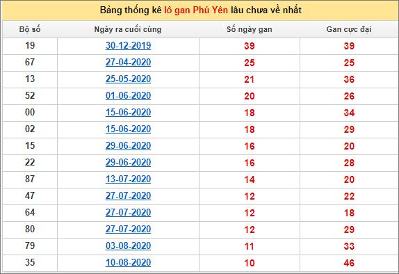 Bảng thống kê lô gan Phú Yên26/10/2020 lâu về nhất