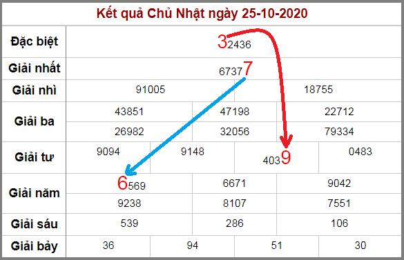 Soi cầu XSMB bạch thủ lô rơi 3 ngày qua tính đến 26/10/2020