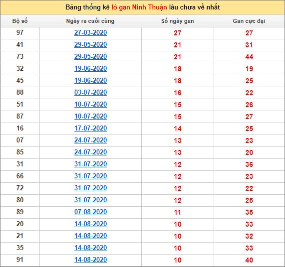 Bảng thống kê lô gan Ninh Thuận30/10/2020 lâu về nhất