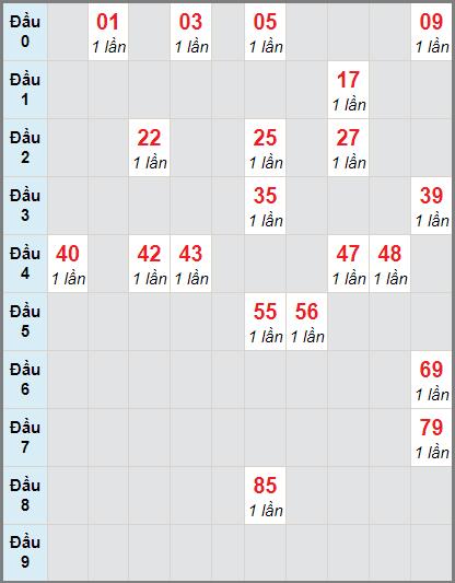 Thống kê cầu loto bạch thủ Vĩnh Long ngày 20/11/2020