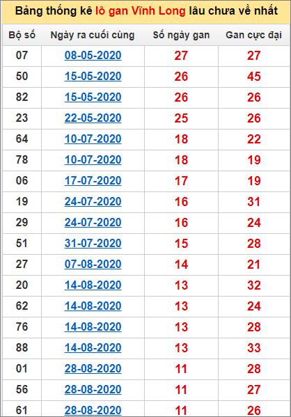 Bảng thống kê lô gan Vĩnh Long20/11/2020 lâu về nhất