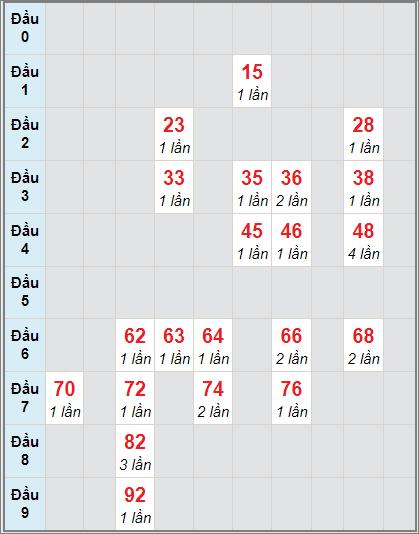 Thống kê cầu loto bạch thủ Gia Lai ngày 20/11/2020