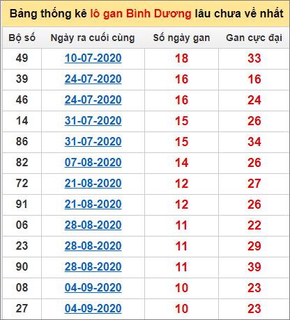 Bảng thống kê lô gan Bình Dương20/11/2020 lâu về nhất