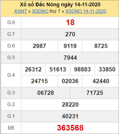 Bảng thống kê kết quả Đắk Nông ngày 14/11/2020 tuần trước