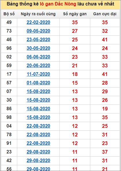 Bảng thống kê lô gan Đắk Nông21/11/2020 lâu về nhất