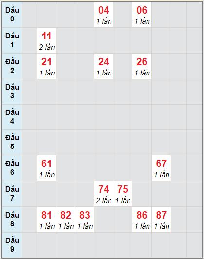 Thống kê cầu loto bạch thủ Bình Phước ngày 21/11/2020
