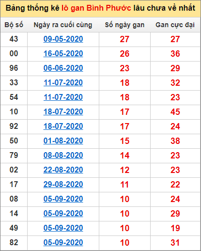 Bảng thống kê lô gan Bình Phước21/11/2020 lâu về nhất