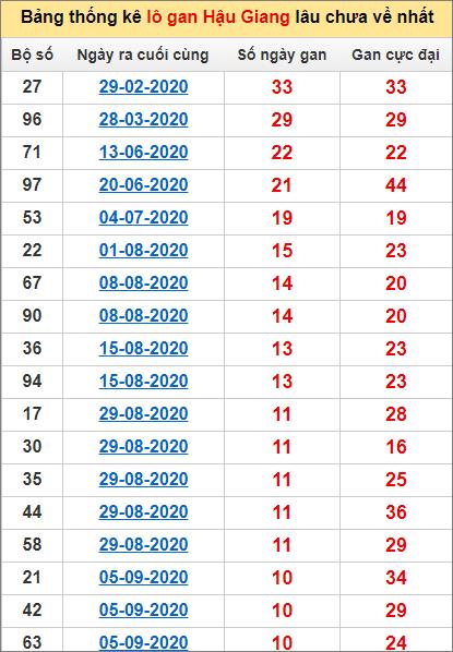 Bảng thống kê lô gan Hậu Giang21/11/2020 lâu về nhất