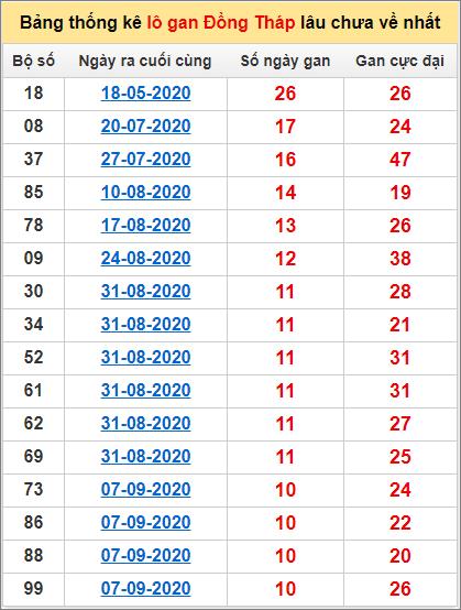 Bảng thống kê lô gan Đồng Tháp23/11/2020 lâu về nhất