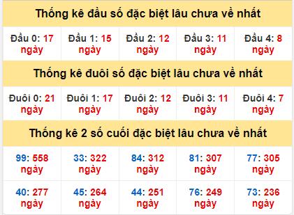 Bảng thống kê gan giải đặc biệt miền Bắc lâu ra nhất ngày 23/11/2020