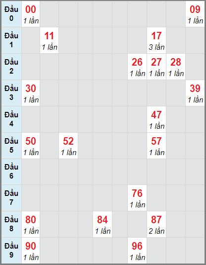 Thống kê cầu loto bạch thủ Kon Tum ngày 22/11/2020