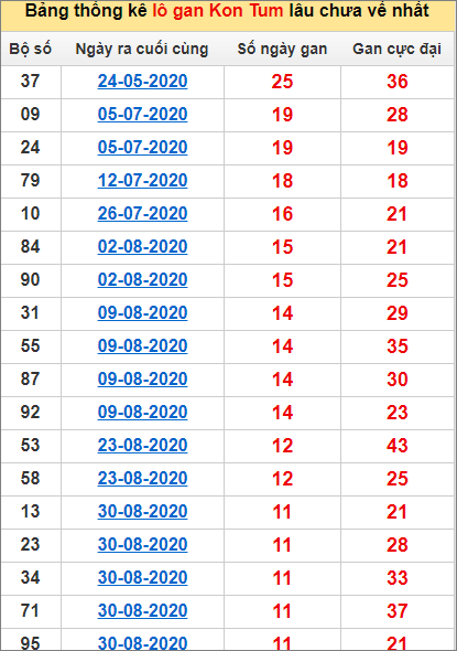 Bảng thống kê lô gan Kon Tum22/11/2020 lâu về nhất