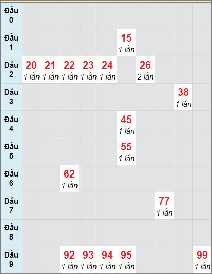 Thống kê cầu loto bạch thủ Cà Mau ngày 23/11/2020