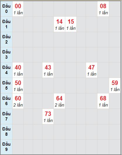 Thống kê cầu loto bạch thủ Kiên Giang ngày 22/11/2020