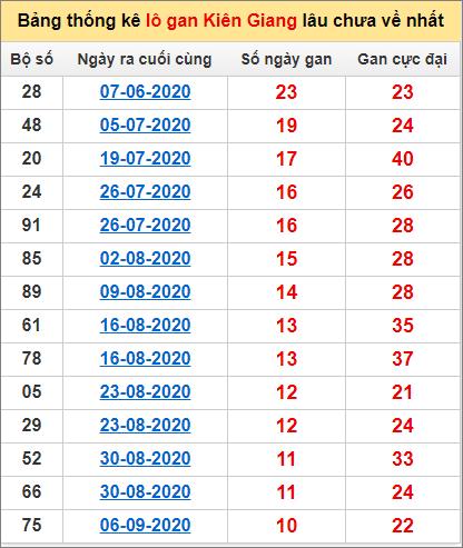 Bảng thống kê lô gan Kiên Giang22/11/2020 lâu về nhất