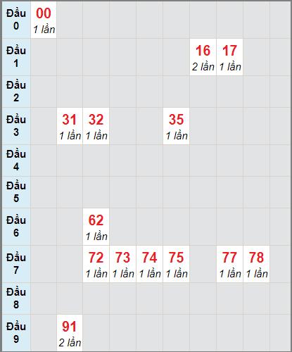Thống kê cầu loto bạch thủ Đắk Nông ngày 28/11/2020