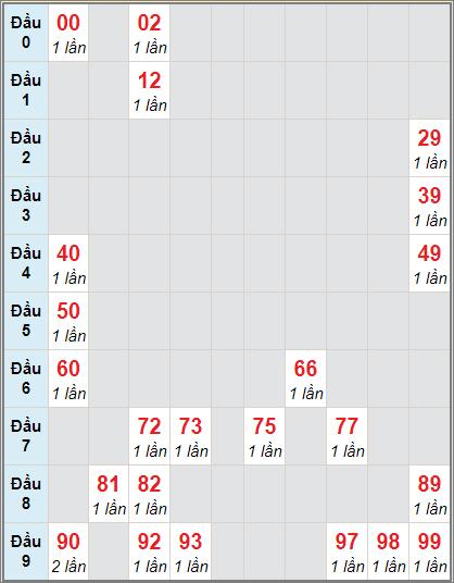 Thống kê cầu loto bạch thủ Khánh Hòa ngày 29/11/2020