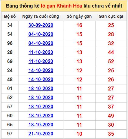 Bảng thống kê lô gan Khánh Hòa29/11/2020 lâu về nhất