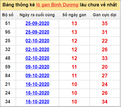 Bảng thống kê lô gan Bình Dương1/1/2020 lâu về nhất