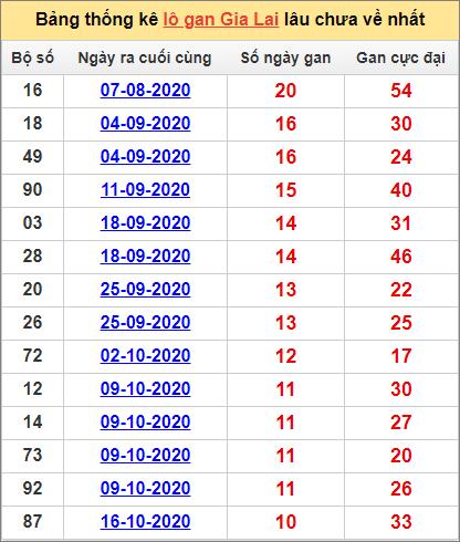 Bảng thống kê lô gan Gia Lai1/1/2021 lâu về nhất