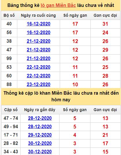 Bảng thống lô khan, cặp lô gan lìmiền Bắc lâu chưa về hôm nay ngày 3/1