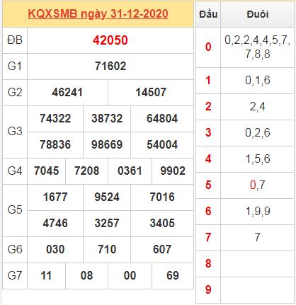 Thống kê kết quả miền Bắc ngày 31/12/2020 hôm qua