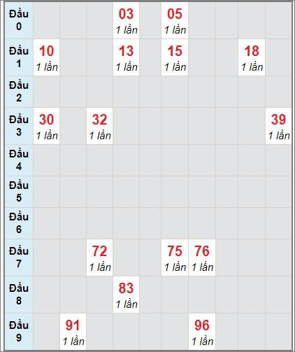 Thống kê cầu loto bạch thủ Ninh Thuận ngày 1/1/2021