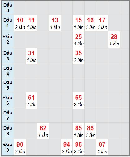Thống kê cầu loto bạch thủ Vĩnh Long ngày 1/1/2021
