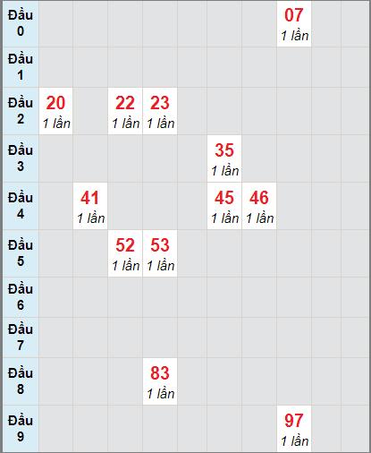 Thống kê cầu loto bạch thủ Trà Vinh ngày 1/1/2021
