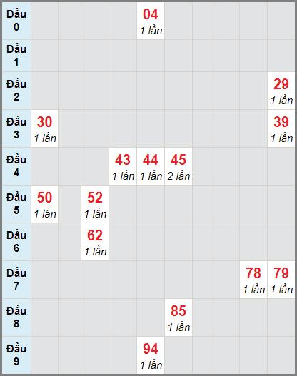 Thống kê cầu loto bạch thủ Khánh Hòa ngày 10/1/2021