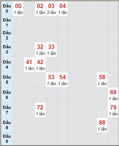 Thống kê cầu loto bạch thủ Kon Tum ngày 10/1/2021