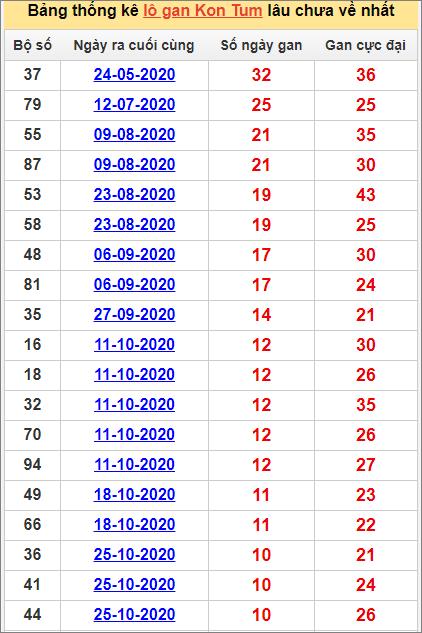 Bảng thống kê lô gan Kon Tum10/1/2021 lâu về nhất