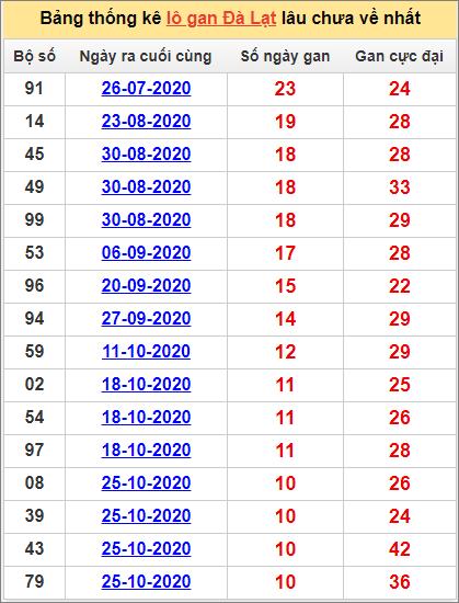 Bảng thống kê lô gan Đà Lạt10/1/2021 lâu về nhất