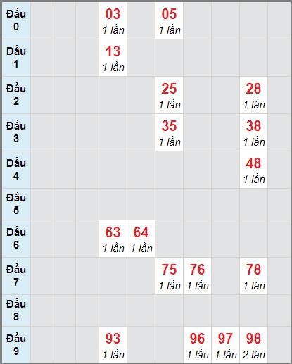 Thống kê cầu loto bạch thủ Kiên Giang ngày 10/1/2021