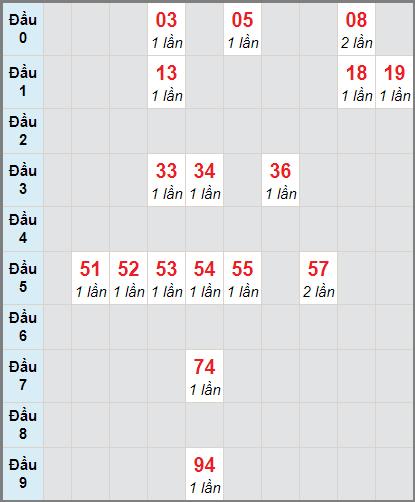 Thống kê cầu loto bạch thủ Tiền Giang ngày 10/1/2021