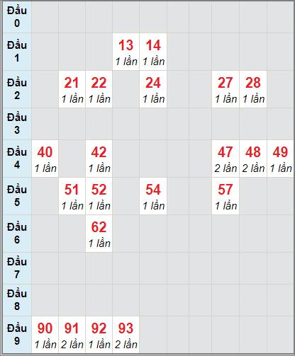 Thống kê cầu loto bạch thủ Đồng Tháp ngày 11/1/2021