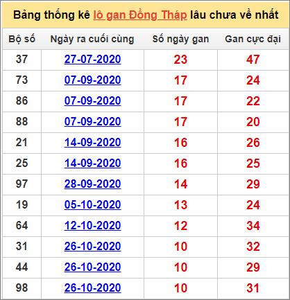 Bảng thống kê lô gan Đồng Tháp11/1/2021 lâu về nhất