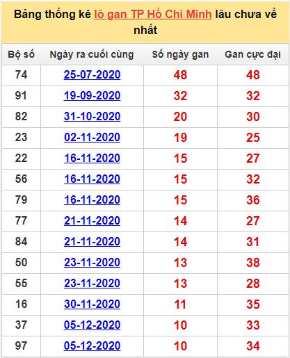 Bảng thống kê lô gan Hồ Chí Minh hôm nay 11/1/2021 lâu về nhất