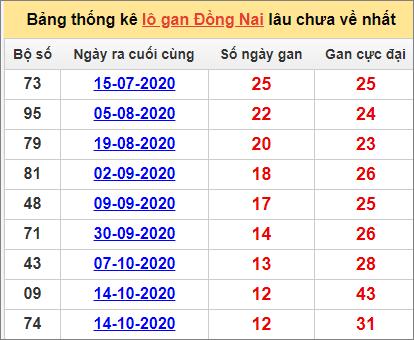 Bảng thống kê lô gan Đồng Nai13/1/2021 lâu về nhất