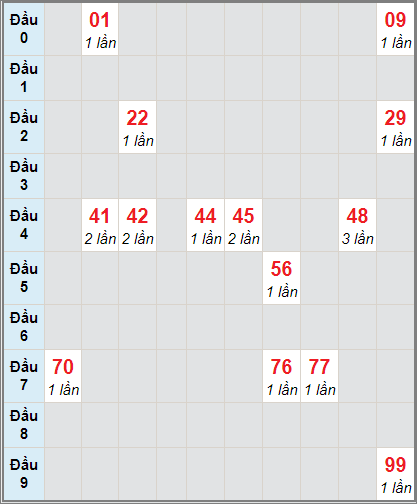 Thống kê cầu loto bạch thủ Cần Thơ ngày 13/1/2021