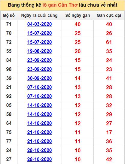 Bảng thống kê lô gan Cần Thơ13/1/2021 lâu về nhất