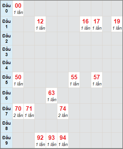 hống kê cầu loto bạch thủ An Giang ngày 14/1/2021