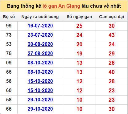 Bảng thống kê lô gan An Giang14/1/2021 lâu về nhất